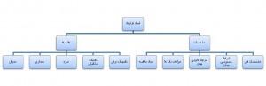 Bim_chart